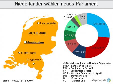 Niederländer wählen neues Parlament