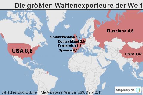 Die größten Waffenexporteure der Welt