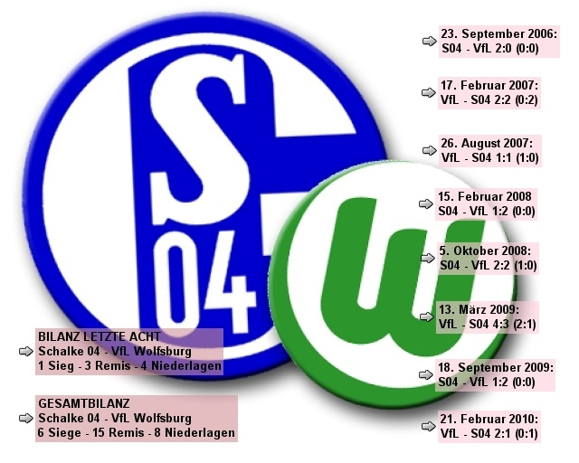 Schalke - Wolfsburg | letzte acht | Nov2010