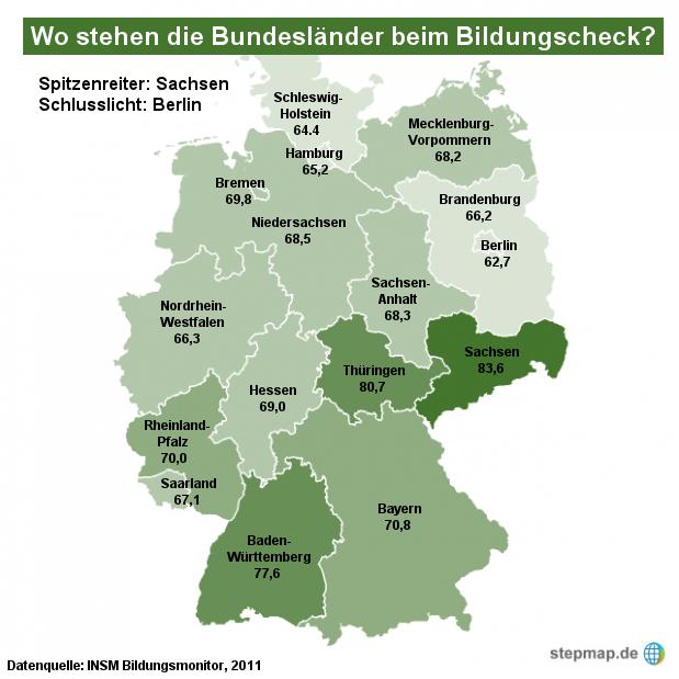 Bundesländer Bildungscheck 2011